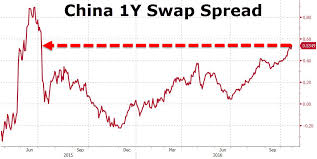Chinas Blowing Out Ted Spread Has Traders Bracing For A