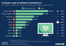 Chart A Chart A Closer Look At Global E Commerce Statista