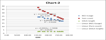 Scatter Diagram Derived From Table Ii Shows The Linear