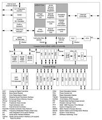 stereo wiring harness color codes,wiring free download printable Color Coded Wiring Diagram For A Sony Xplod To A Chevy Wiring Harness 2002 chevy trailblazer stereo wiring diagram wiring diagram