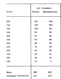 Act Iq Correlation Chart Simple Formula For Converting 1970 To 1994 Sat Into Iq