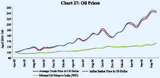 Steel Price Increase Chart Reserve Bank Of India Publications