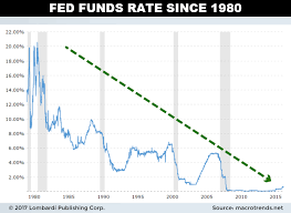 Money Market Rates Historical Chart Curenncy Exchange