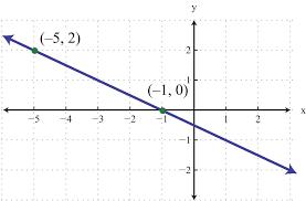 slope equation calculator graph tessshlo
