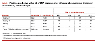 Cell Free Dna Screening For Women At Low Risk For Fetal