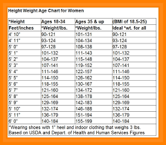 Age Height Chart Mens Weight Chart By Age And Height World Of Reference