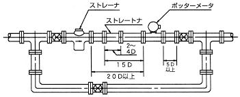 tokico turbine meter