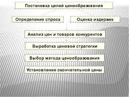 Презентация на тему Ценообразование на предприятии  слайда 12 Постановка целей ценообразования Определение спроса Оценка издержек Анализ це