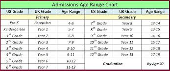16 Explicit Age Chart For School Grade