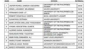 List of passers for November 2013 Chemical Engineer board exams