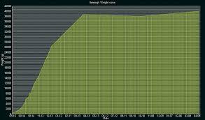 Alaskan Malamute Weight Chart Ilannaq Forever De La Coleen Durok De La Coleen Durok