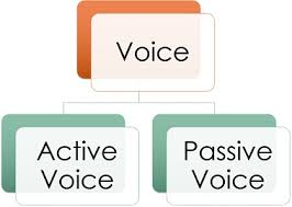Active Voice Passive Voice Chart Difference Between Active Voice And Passive Voice
