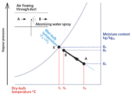 Psychrometric Chart Evaporative Cooling Module 109 Evaporative Cooling For Building Environmental