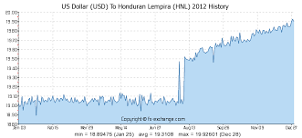 Us Dollar Usd To Honduran Lempira Hnl History Foreign
