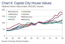 Sydney House Prices Chart 2018 A House Price Correction Is Coming In Sydney Business