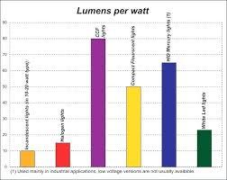 Hid Lumens Per Watt Chart Light Lumen Chart Purchaseloans Info