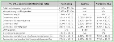Systematic Interchange Chart Credit Interchange Cost Chart