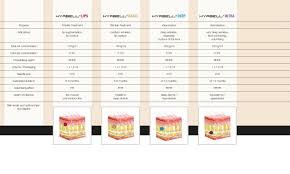 Lip Filler Chart Viscoelastic Properties