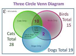 How To Complete A Venn Diagram Three Circle Venn Diagrams