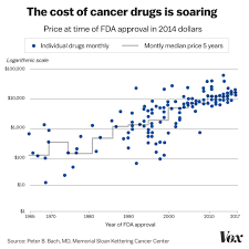 Street Drug Prices Chart The 2018 Nobel Prize Is A Reminder Of The Outrageous Cost Of