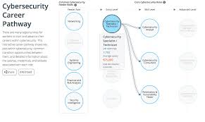 Information Technology Career Path Flow Chart Overview Of The Cyberseek Cybersecurity Career Pathway
