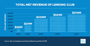 Lending Club Borrower Reviews Lending Club Review Creditloan Com
