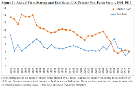 15 Charts That Disturb Us About American Capitalism