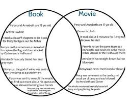 Book Vs Movie Venn Diagram What The Heck This Is Why I Never Watched The Movie