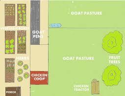 28 farm layout design ideas to inspire