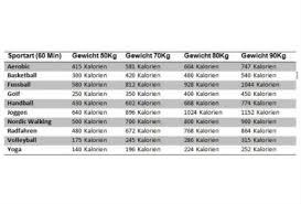 Kalorienverbrauch tabelle