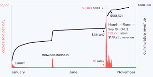 Steam Game Sales Charts Dustforces Sales Figure Provides Insight Into Effect Of