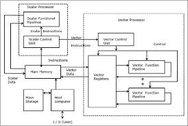 architecture of computer. architecture of a vector super computer t