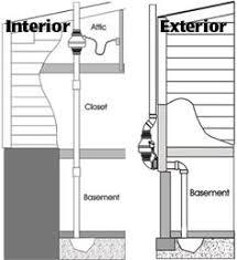 radon mitigation system diy. 86affb32e4d3253378558507fd7ae727--radon-mitigation-diy-diy -home-improvement.jpg Radon Mitigation System Diy .