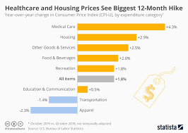 Monthly Cpi Chart Chart Healthcare And Housing Prices See Biggest 12 Month