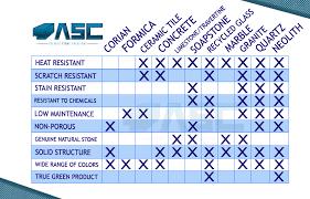 Countertop Material Comparison Chart Asc Countertop Comparison Chart Asc