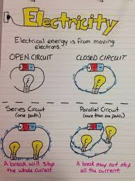 Electricity Anchor Chart Millers Science Space New Anchor