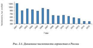 Российский ПМС Численность основных видов пушных зверей на  Численность горностая в России 2005 2015