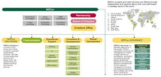 Princeton University Organizational Chart Our Organisation Nature Economy And People Connected