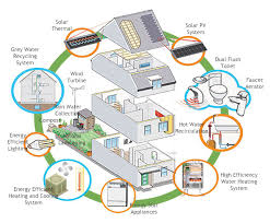 Green Technology House Design Today There Are All Sorts Of Different Systems You Can Have