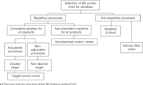Control Chart Selection Decision Tree Figure 1 From Design Of Methodology For Application Of