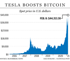 Meanwhile, the company stated that the bitcoin received would not be converted into fiat. Bitcoin Soars To Record 44 000 After Tesla Takes 1 5 Billion Stake Financial Post