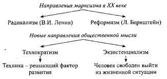 Философия и общественные науки в Новое и Новейшее время  Охарактеризуйте и проанализируйте экзистенциализм