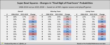 Superbowl Chart 2017 Super Bowl Squares Odds 2019 Best And Worst Numbers Eldorado