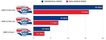Usb 3 2 Speed Comparison Drive Benchmark Everything Usb