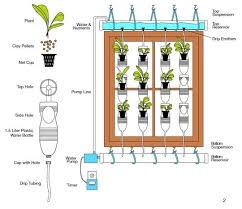 Small Picture 13 Plastic Bottle Vertical Garden Ideas Soda Bottle Garden