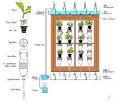 Small Picture 13 Plastic Bottle Vertical Garden Ideas Soda Bottle Garden