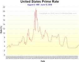 Bank Prime Rate Chart Prime Rate Chart Historical Trade Setups That Work