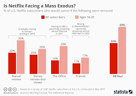 Netflix Subscribers Chart Chart Is Netflix Facing A Mass Exodus Statista