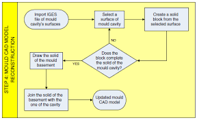 Flow Chart For The Last Step Of The Cad Model Reconstruction