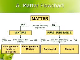 Iii Classification Of Matter Matter Flowchart Pure